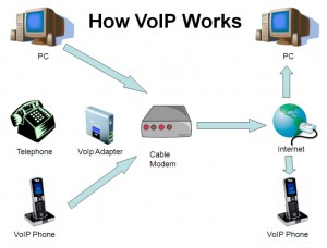 How does voip and free calling software work?