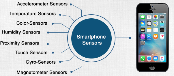 Sensors used in Smartphone